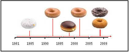 donutprogression.PNG