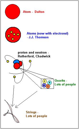 quarksetc.PNG
