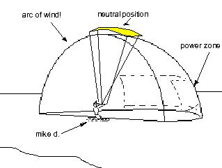 Kiteboarding diagram